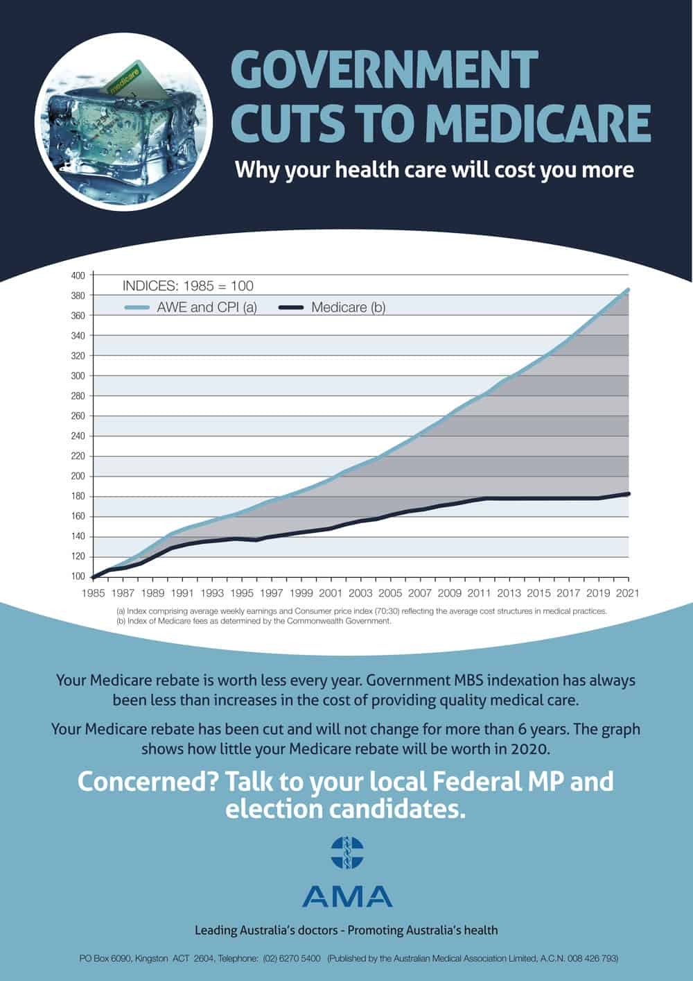 Government Cuts to Medicare