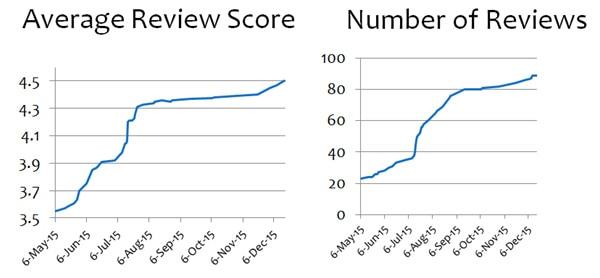 review-score
