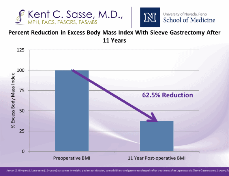 sasse-surgical-reno-sleeve-gastrectomy-11-years-later