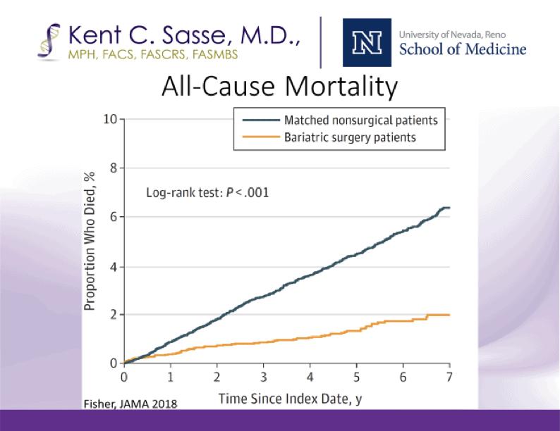 dr-kent-sasse-reno-all-cause-mortality-chart