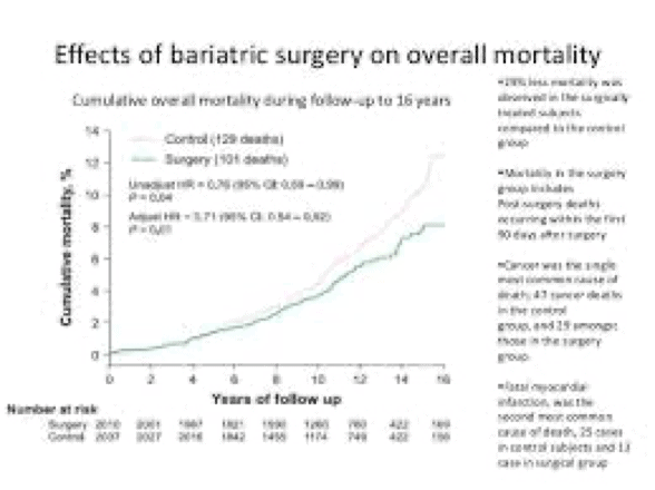 dr-kent-sasse-reno-effects-bariatric-surgery-on-mortality