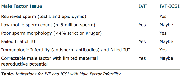 IVF and ICSI with Male Factor Infertility