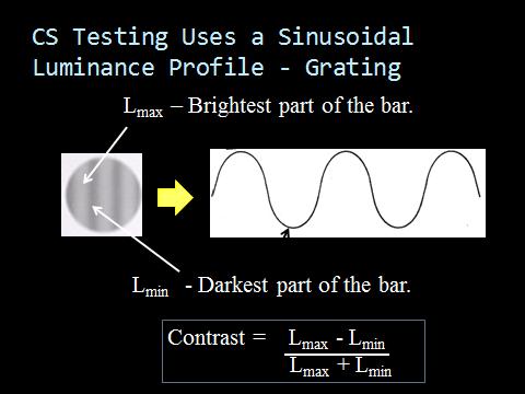 Sine-Wave Gratings