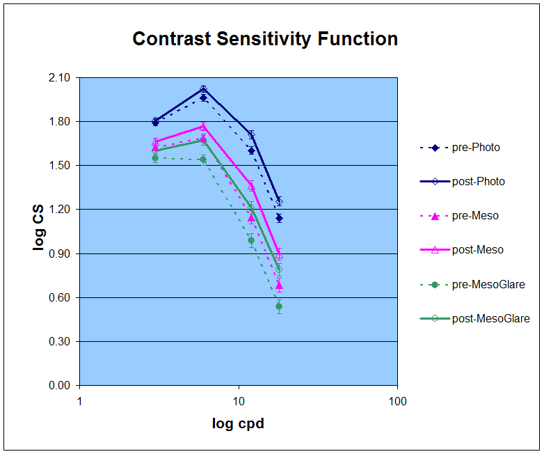 Contrast sensitivity function