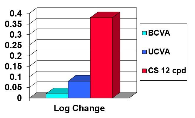 Contrast sensitivity at 12 cycles per degree