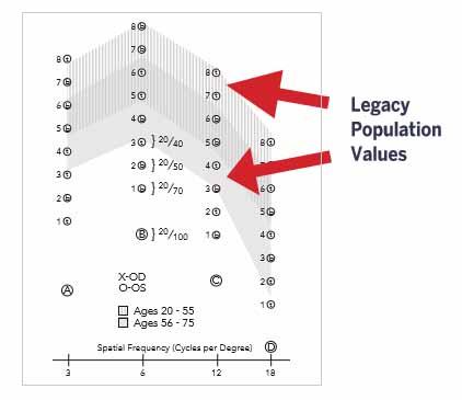 Legacy population values