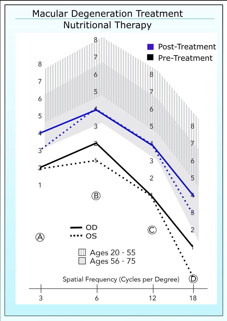 Patient with CS scores below the normal range